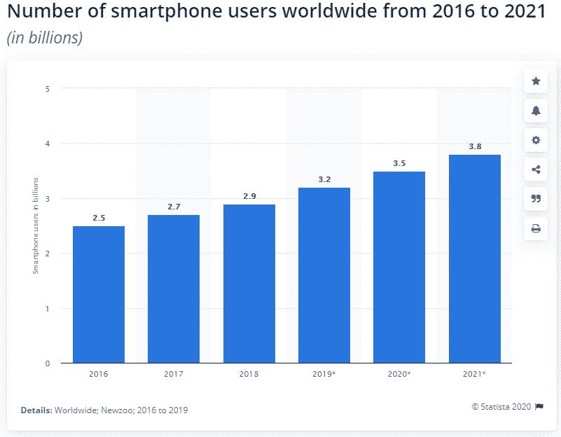 שיווק וקידום אפליקציות משתמשים